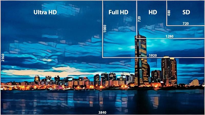 Сравнение разрешений: SD, HD, Full HD, UHD (4К).