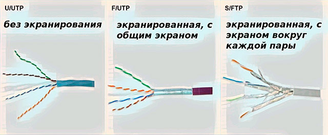 Отличия сетевого кабеля витая пара utp и ftp.