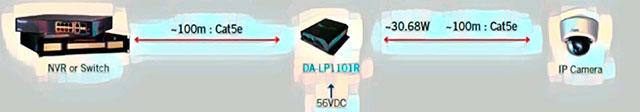Передача ip сигнала видеонаблюдения далее 100м