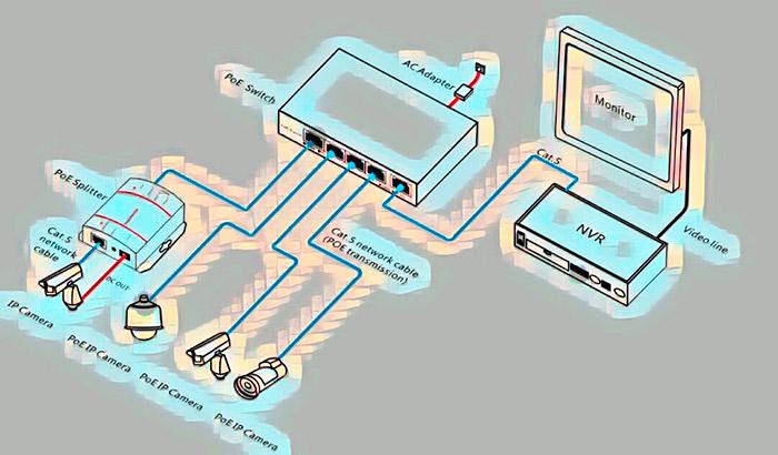 Схема подключения PoE ip камер