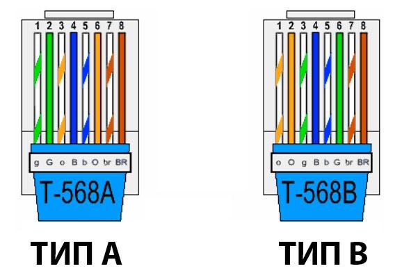 Схема обжима разъема RJ45 тип А и тип В