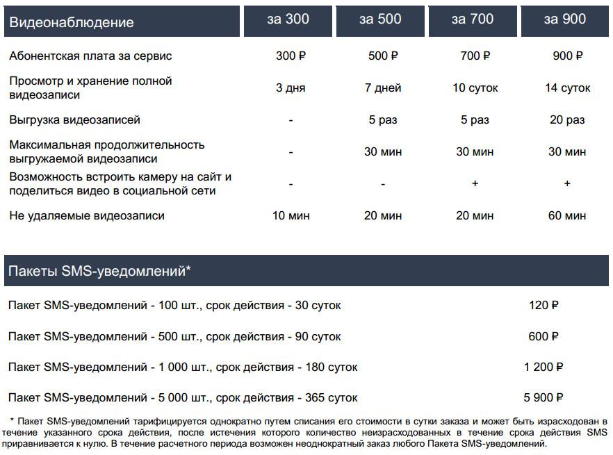 Прайс-лист на установку видеонаблюдения от Ростелеком