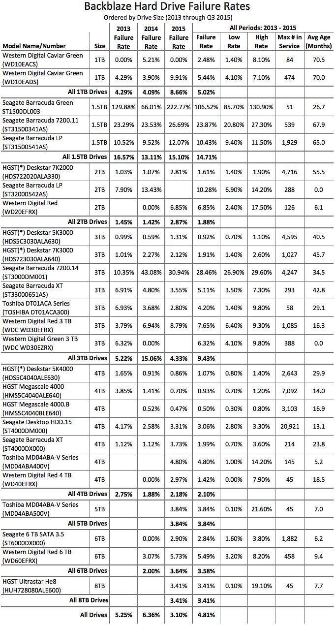 Таблица эксперимента. Статистика жестких дисков по надежности.